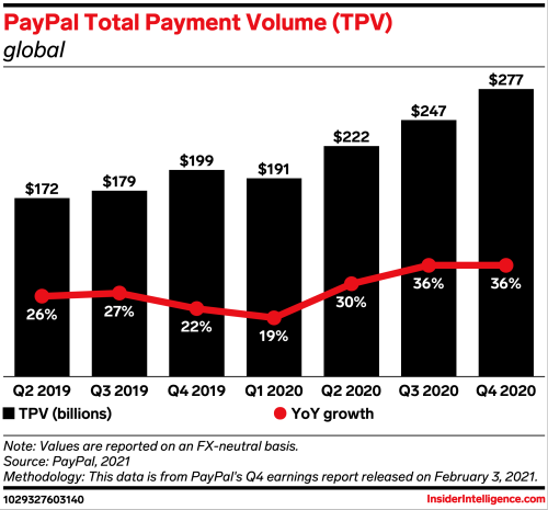 PayPal rumors fuel thoughts of stablecoin support