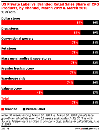 Retailers Are Revamping Private-Label Grocery  - eMarketer Trends, Forecasts & Statistics