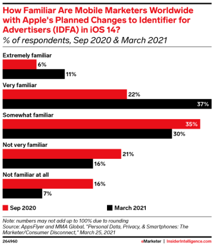 eMarketer Podcast: How addressability and measurability are changing in digital advertising