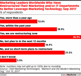 Most Marketers Have Restructured to Take Advantage of New Technologies - eMarketer