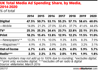 Mobile Is Driving UK Ad Spend Growth - eMarketer