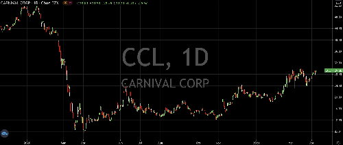 Here's Why Carnival Stock Is Still A Buy