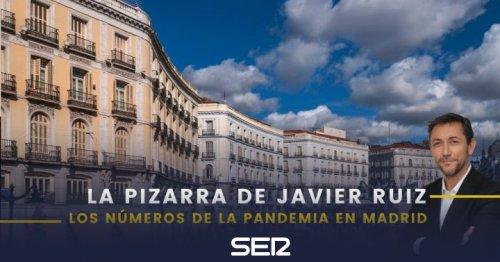 Qué dicen los números sobre la situación de la pandemia en Madrid