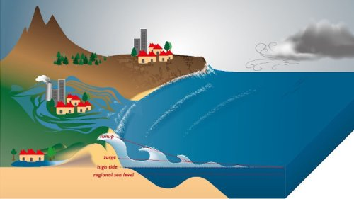 Acceleration Of Coastal Overtopping Around The World