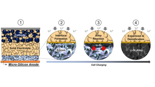 A New Solid-State Battery Surprises The Researchers Who Created It