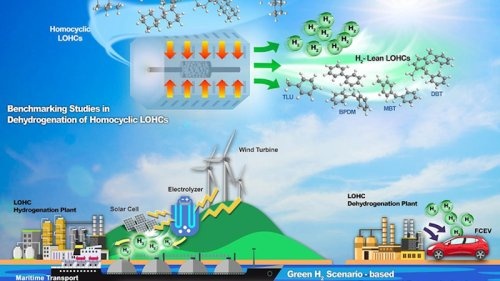 Finding The Chemical Carrier Option For Hydrogen Storage