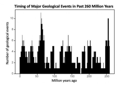 The Earth has a pulse -- a 27.5-million-year cycle of geological activity