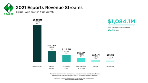 Newzoo anticipates global esports market will grow to $1.08b in 2021