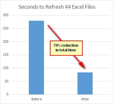 Power Query Performance Improvements - Test Drive - Excelerator BI