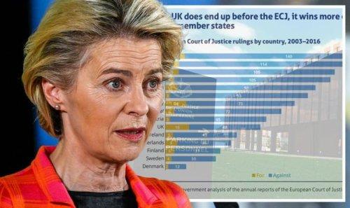EU missing 'best behaved member' UK as damning graph shows Britain's success in ECJ