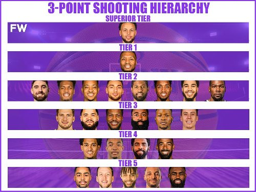 The Best 3-Point Shooters In The NBA By Tiers: Stephen Curry Is In A Superior Tier