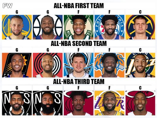 Predicting The 2021 All-NBA Teams: Joel Embiid And Nikola Jokic Could Both Be Selected To The First Team
