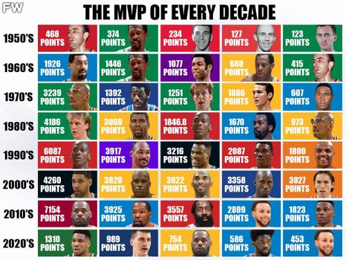 The MVP Of Every Decade From 1960 To 2020: Totalling All MVP Votes To Find The Greatest Player Per Decade