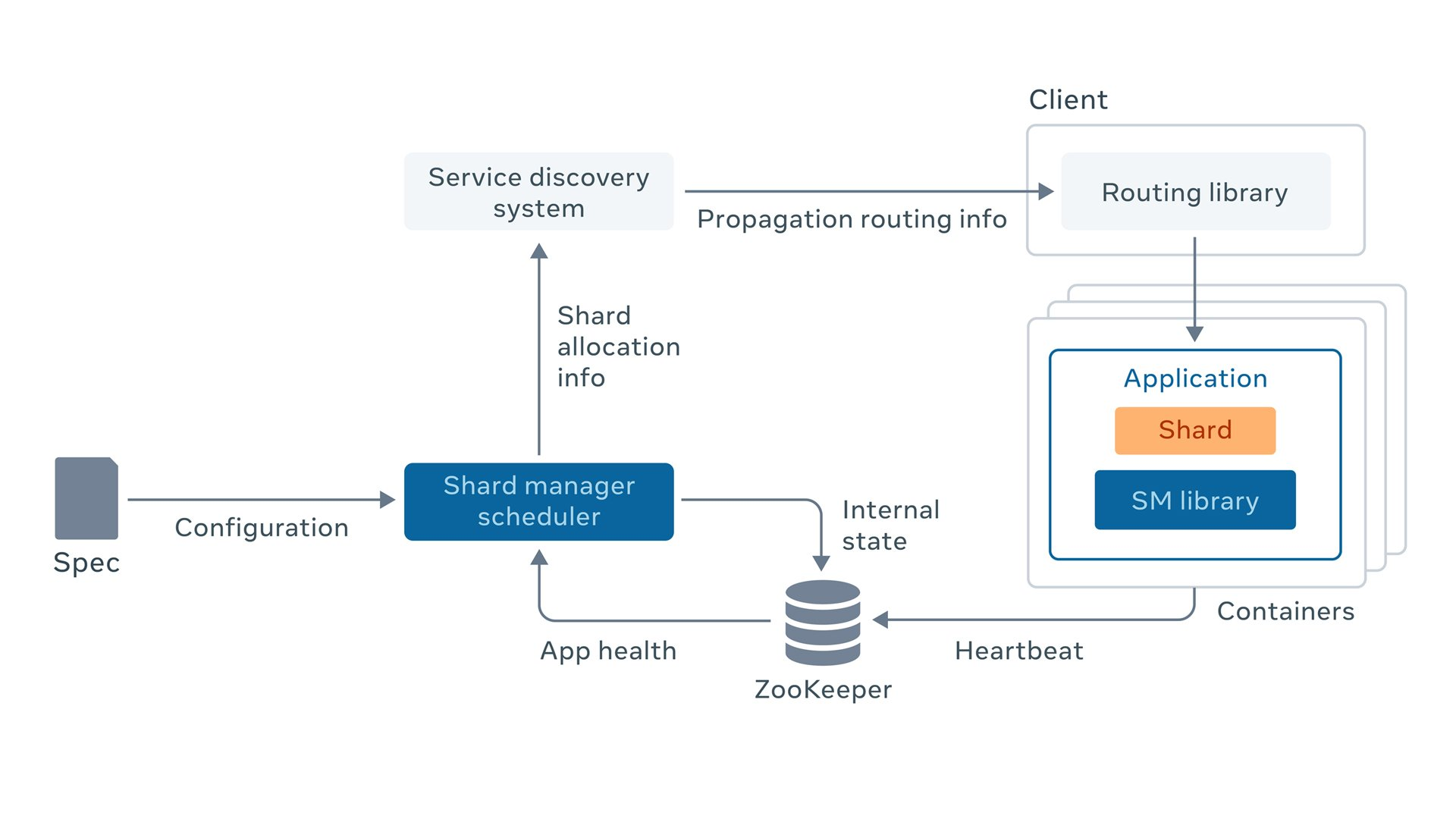 Scaling services with Shard Manager - Facebook Engineering