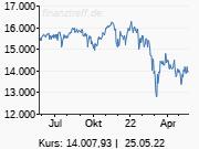 Fed-Protokoll: Dieses Taper-Tempo gefällt den Anlegern