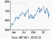 dpa-AFX: Barclays startet LVMH mit 'Overweight' - Ziel 726 Euro