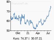 dpa-AFX: Goldman hebt Ziel für Nemetschek auf 72 Euro - 'Neutral'