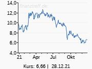 dpa-AFX: JPMorgan belässt Easyjet auf 'Neutral' - Ziel 845 Pence