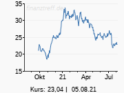 dpa-AFX: Credit Suisse belässt Siemens Energy auf 'Outperform'