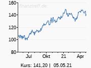 Merck: Starker Jahresauftakt treibt Aktie an