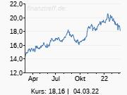 dpa-AFX: UBS belässt GlaxoSmithKline auf 'Neutral' - Ziel 1460 Pence