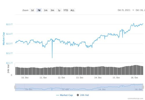 Crypto market surges past $2.5 trillion as SEC greenlights first Bitcoin futures ETF