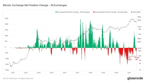Bullish? $2.8B in BTC leaves exchanges, largest outflow since November 2020