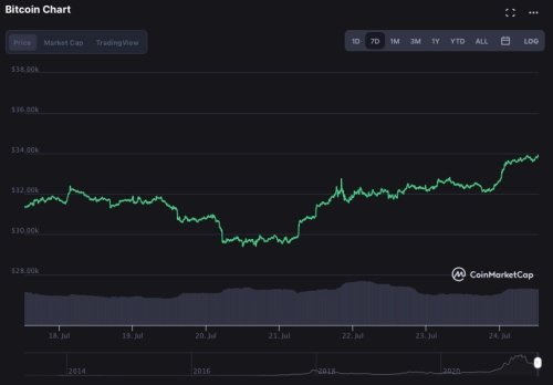 Bitcoin adds $1,700 surging for the third day in a row to hit $33,700