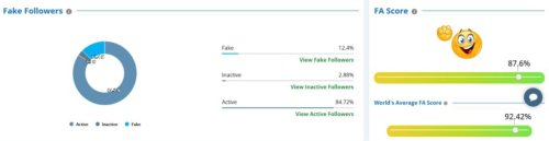 Shiba Inu hits 900K followers on Twitter overtaking Solana, Litecoin, Uniswap