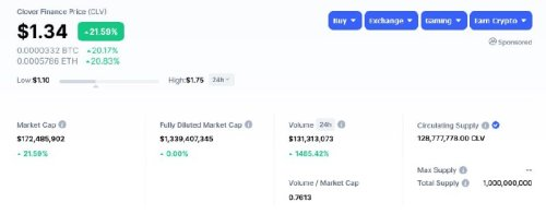 Clover Finance (CLV) and Quant (QNT) up over 20% following Binance listing