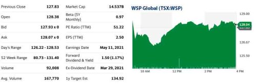 Analysts expect WSP Global to post $1.69 billion in sales for Q1