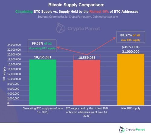 Over 99% of the current bitcoin supply held by only 10% of BTC addresses