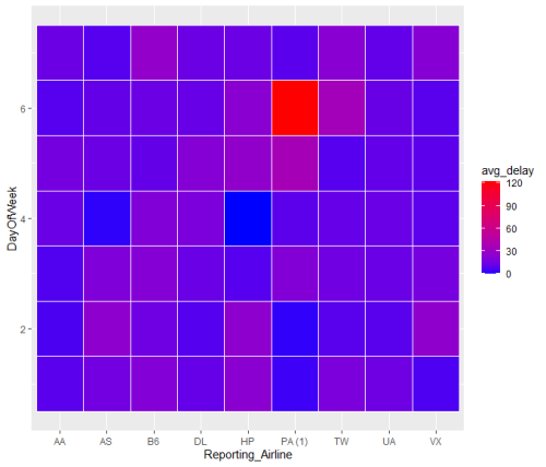 Grouping Data in R- Tidyverse Approach