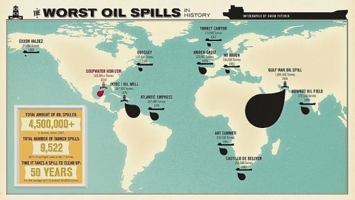 The Worst Oil Spill Disasters In History