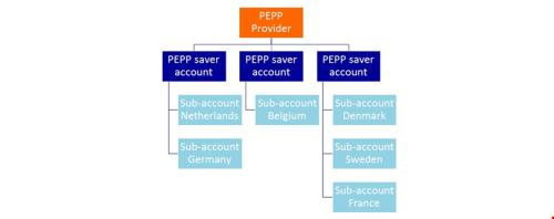BRN FOCUS | The Pan-European Personal Pension (PEPP)