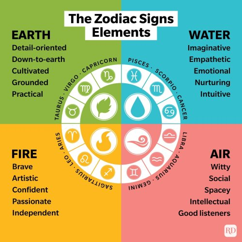 This Is What Your Zodiac Element Says About You