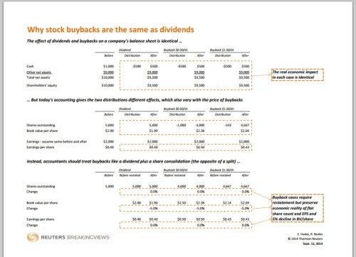 Buybacks, dividends, Modigliani and Miller