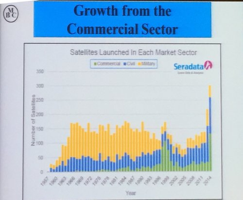 Growth in Commercial satellite launches (green bars) over the years. From Astronaut Mark Brown.