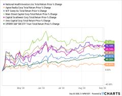 Discover dividend stocks