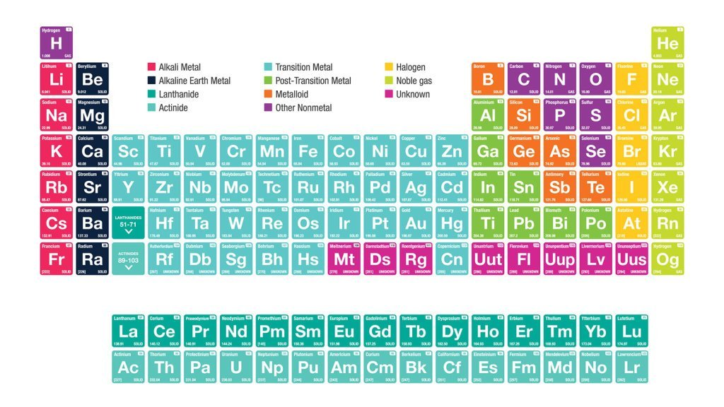 Alkali Metals: Facts About the First Column Elements of the Periodic Table