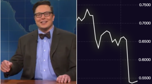 The internet freaked out as crypto crashed during Elon Musk's SNL appearance