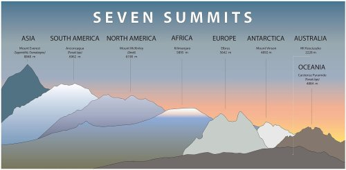 7 Summits: The World's Highest Mountains by Continent