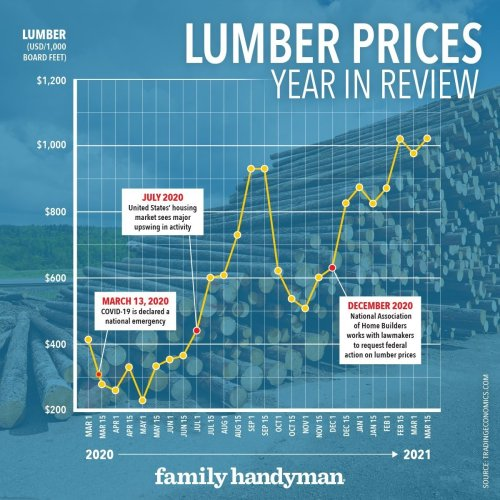 When Will Lumber Prices Go Down?
