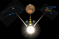 Discover mars moons