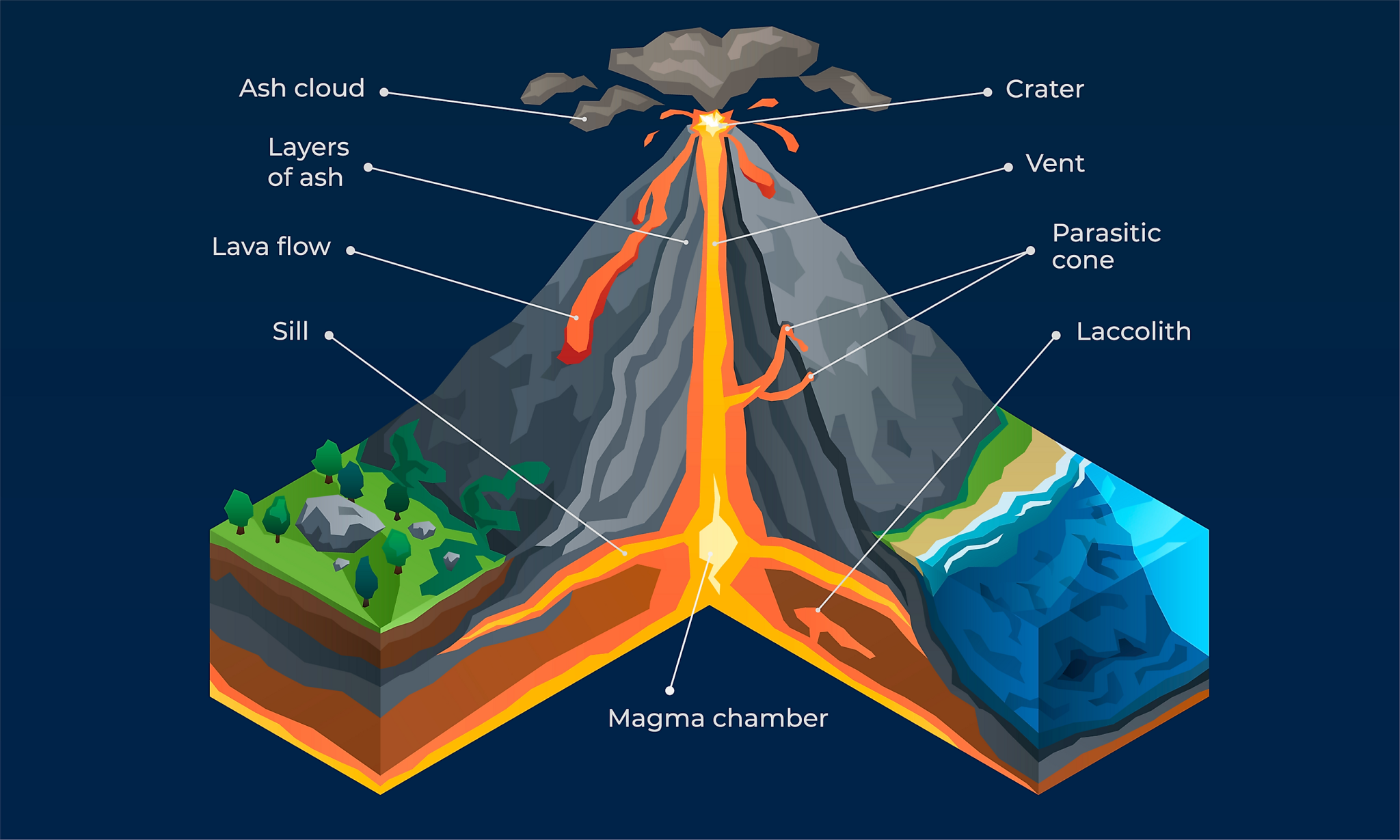 What Happens When A Volcano Erupts