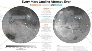 This Amazing Map Documents Every Mars Landing Ever Tried! Even The Crash Landings