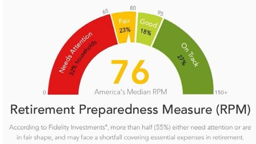 Americans Get A Grade C In Retirement Readiness