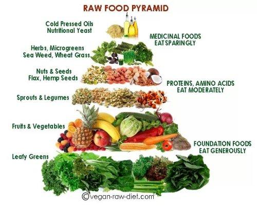 Vegan Food cover image