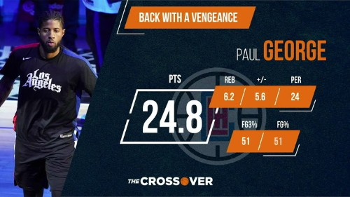 The Crossover: Paul George and the Clippers Are Playing Like They Should Be