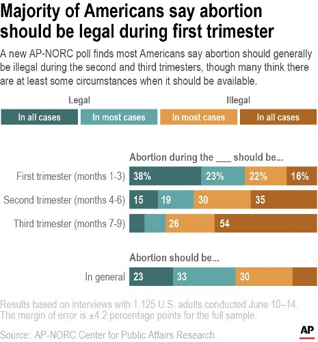 AP-NORC poll: Most say restrict abortion after 1st trimester